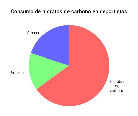 consumo hidratos de carbono en deportistas